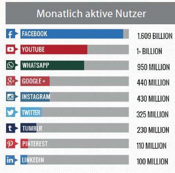 Active Nutzer